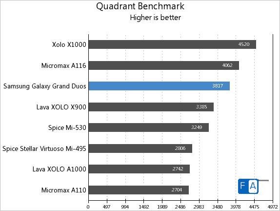 Samsung-Galaxy-Grand-Duos-Quadrant