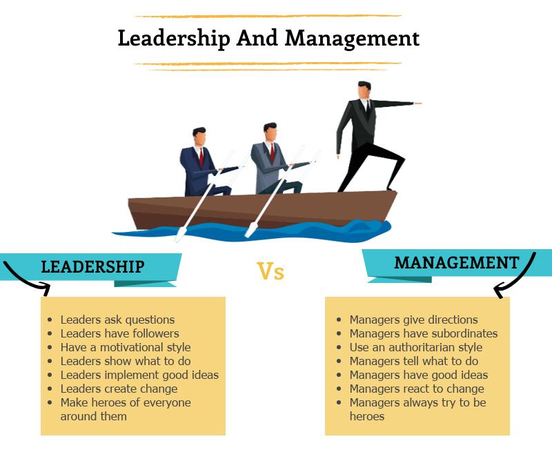 Efficiency leadership Management